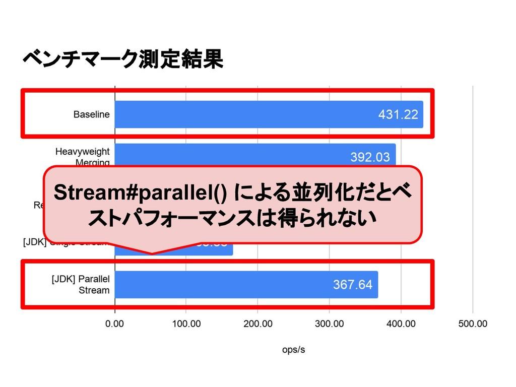 ベンチマーク測定結果 Stream#parallel() による並列化だとベ ストパフォーマン...