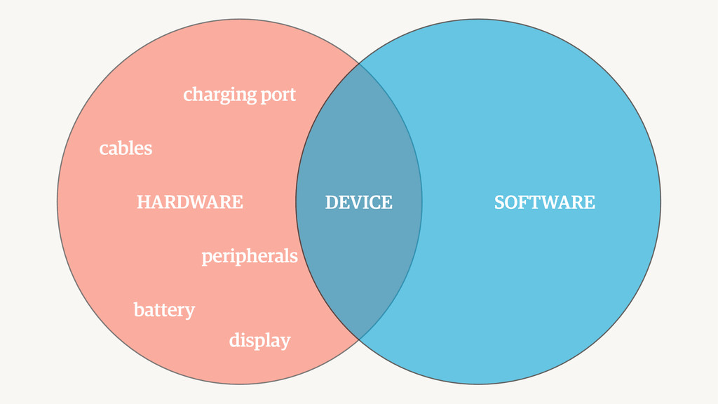 DEVICE HARDWARE cables charging port peripheral...