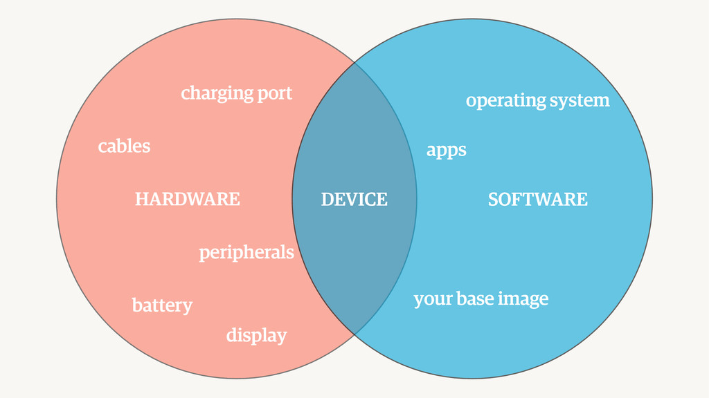 DEVICE HARDWARE SOFTWARE apps operating system ...