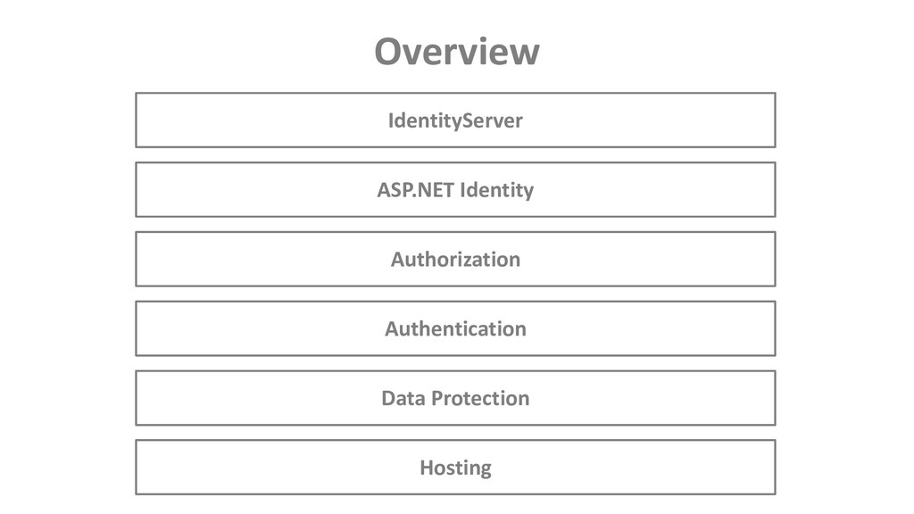 Overview Hosting Data Protection Authentication...