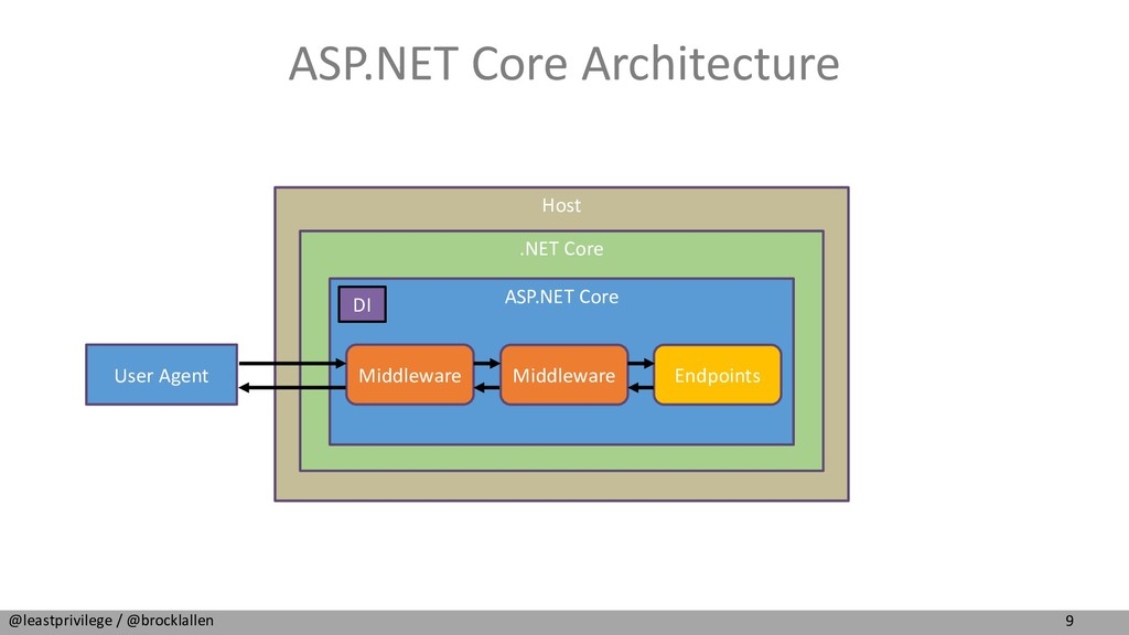 9 @leastprivilege / @brocklallen Host ASP.NET C...