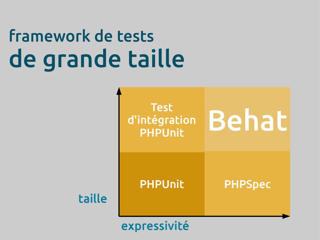 framework de tests de grande taille PHPUnit Tes...
