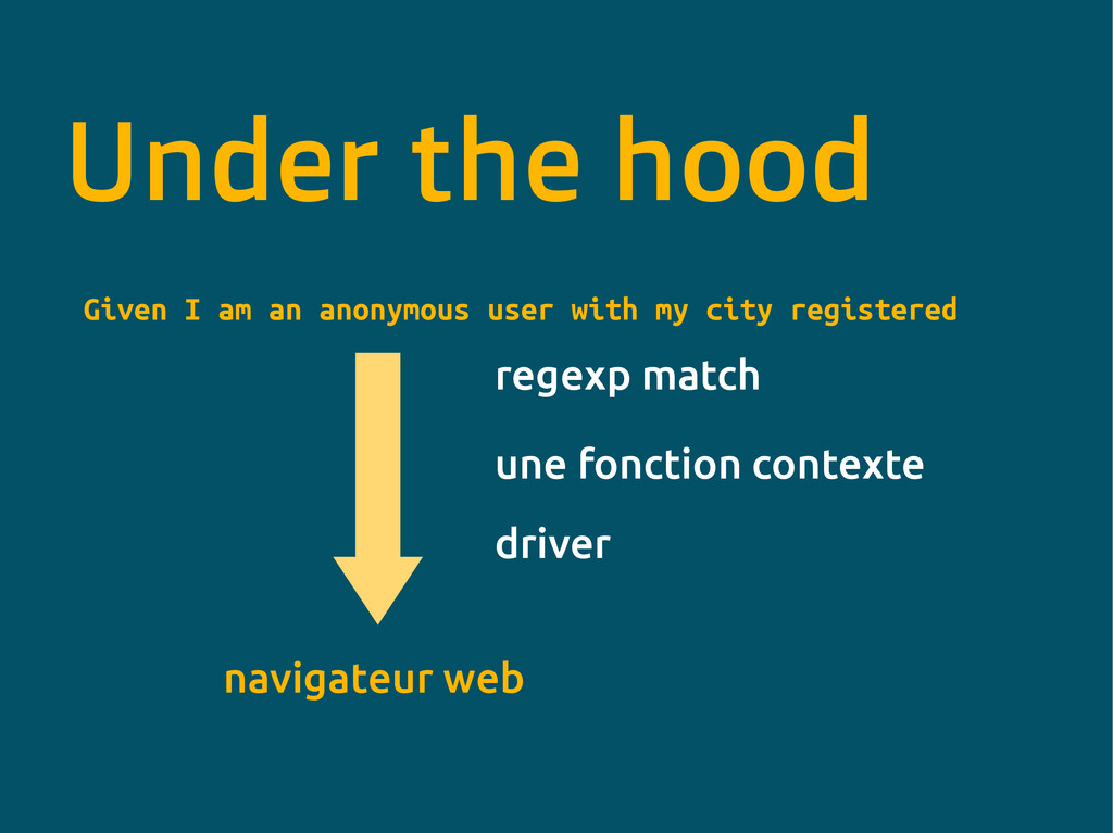 Under the hood Given I am an anonymous user wit...