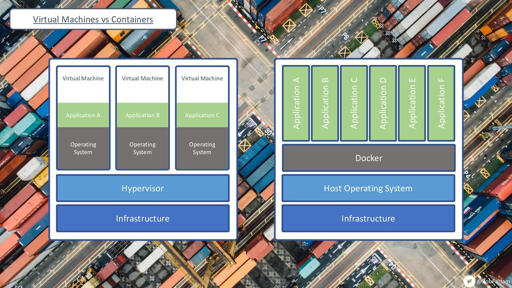 @RobEarlam Infrastructure Hypervisor Virtual Ma...
