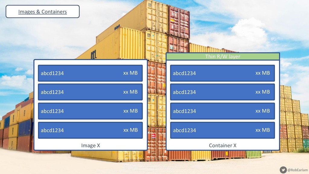 @RobEarlam @RobEarlam Images & Containers Image...