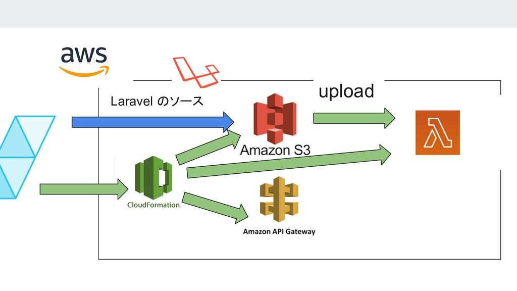 upload Laravel のソース