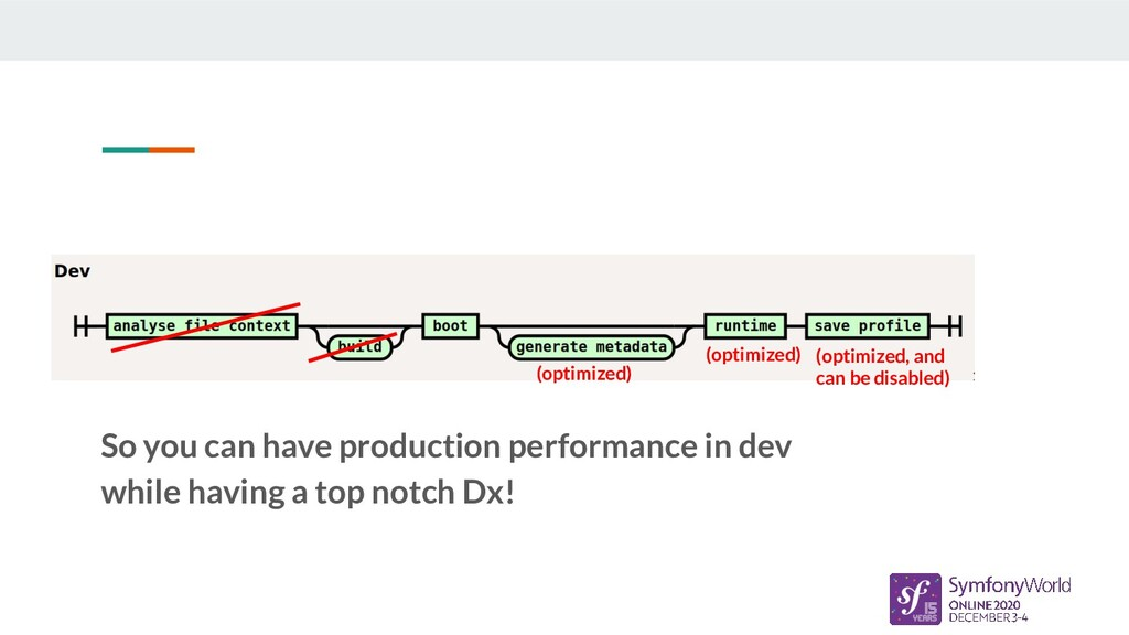 So you can have production performance in dev w...