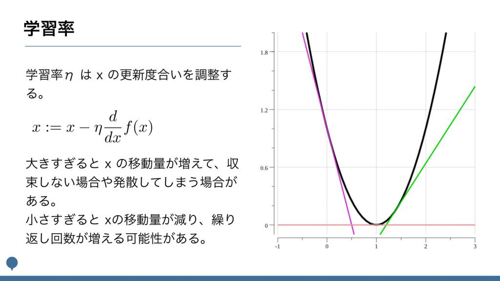 ֶश ֶशБYͷߋ৽߹͍Λௐ͢ Δɻ x := x ⌘ d dx f ( x ...