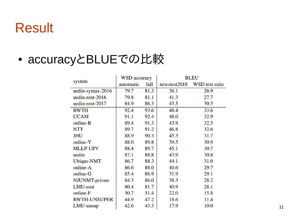 11 Result ● accuracyとBLUEでの比較