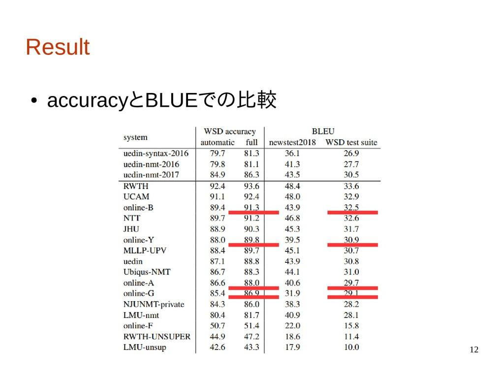 12 Result ● accuracyとBLUEでの比較