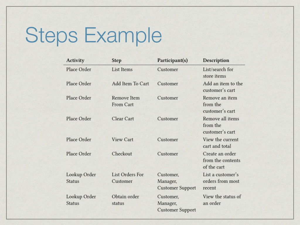 Steps Example