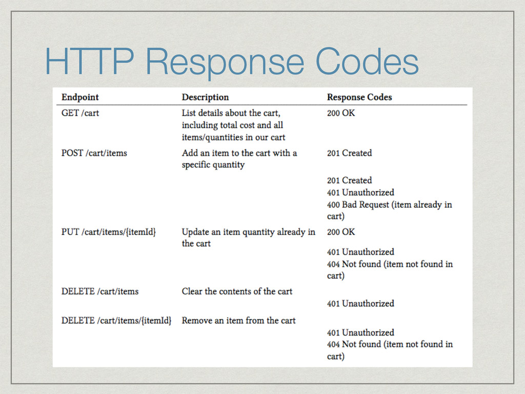 HTTP Response Codes