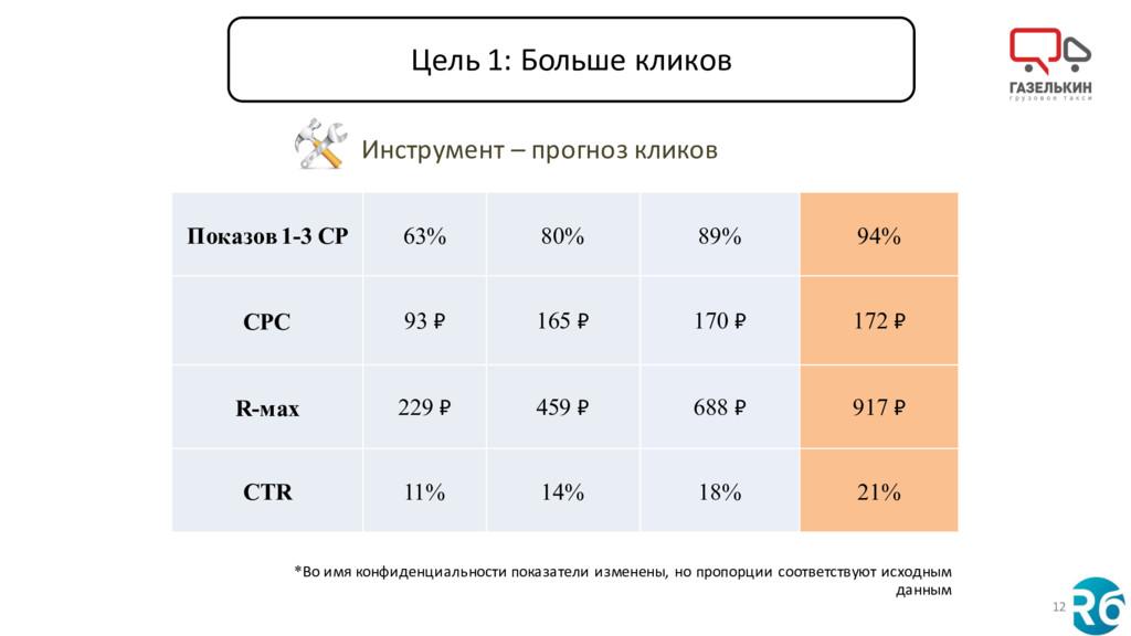 12 Показов 1-3 СР 63% 80% 89% 94% СРС 93 ₽ 165 ...