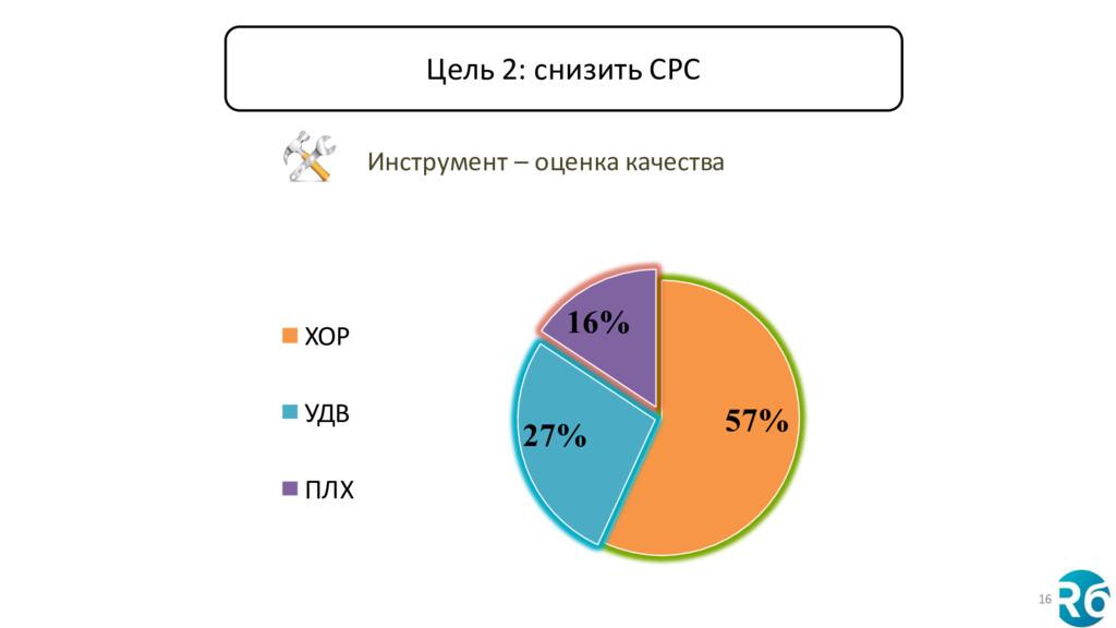 16 57% 27% 16% ХОР УДВ ПЛХ Инструмент – оценка ...