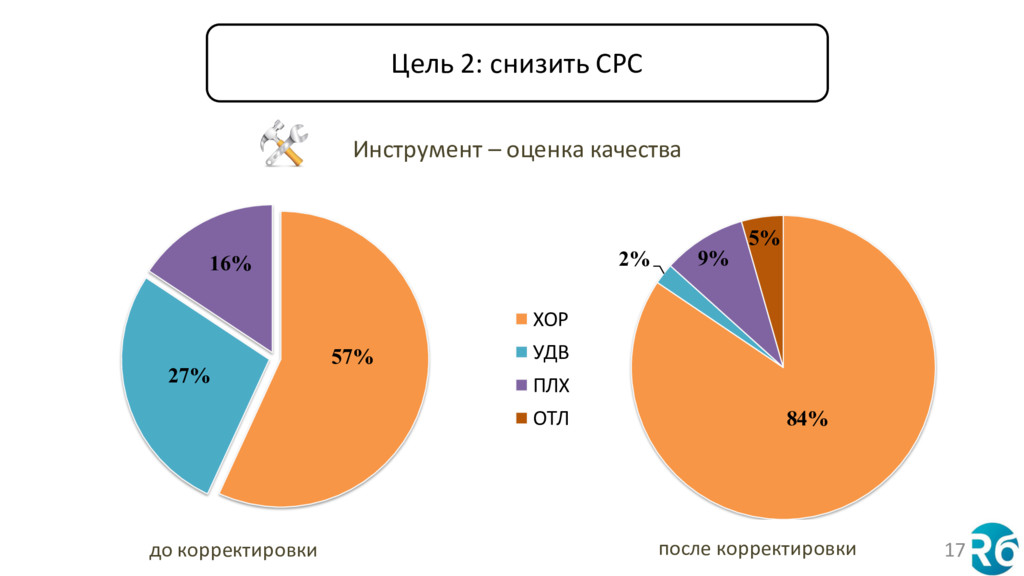 17 84% 2% 9% 5% ХОР УДВ ПЛХ ОТЛ 57% 27% 16% до ...
