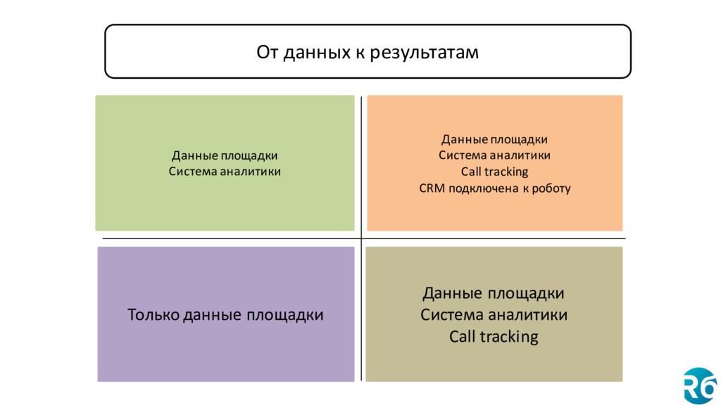 Данные площадки Система аналитики Данные площад...