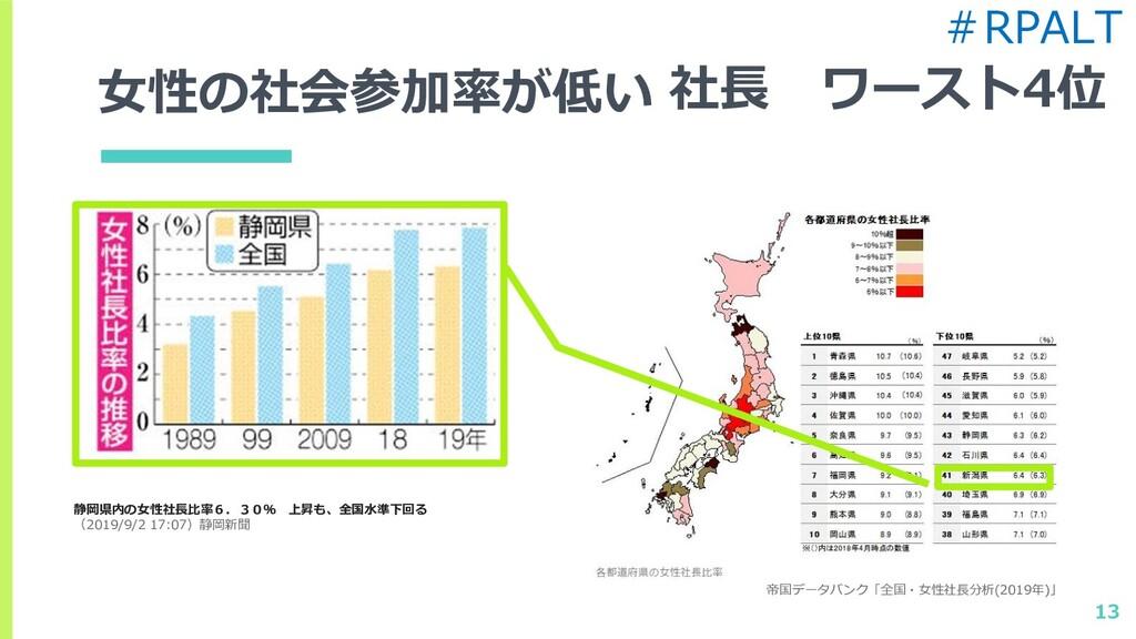 女性の社会参加率が低い 13 静岡県内の女性社長比率6.30% 上昇も、全国水準下回る (20...