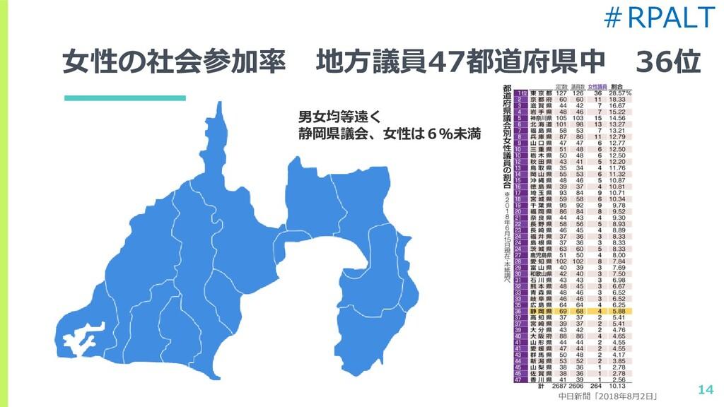 女性の社会参加率 地方議員47都道府県中 36位 14 男女均等遠く 静岡県議会、女性は6%未...