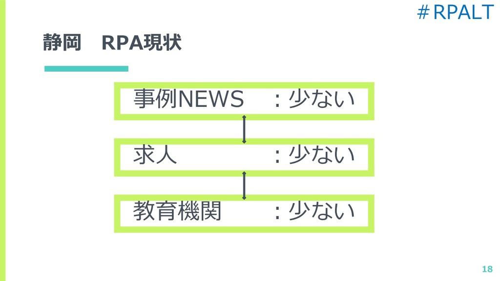 静岡 RPA現状 事例NEWS :少ない 求人 :少ない 教育機関 :少ない 18 #RPALT