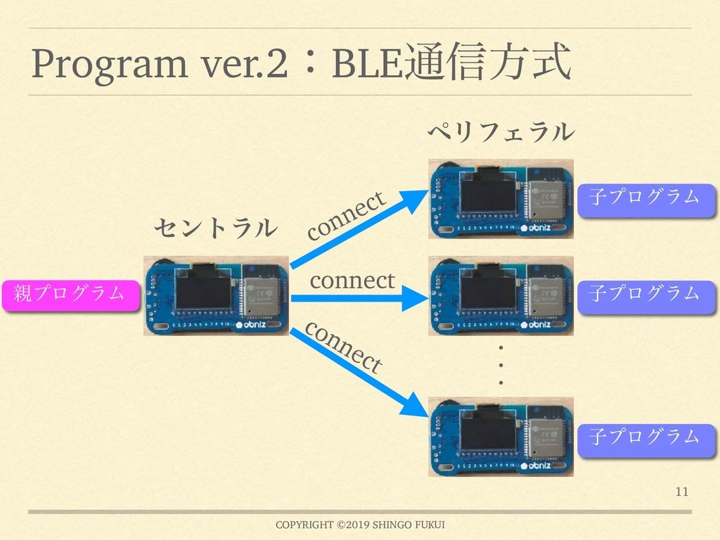 COPYRIGHT ©2019 SHINGO FUKUI Program ver.2ɿBLE௨...