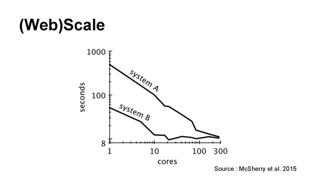 (Web)Scale Source : McSherry et al. 2015