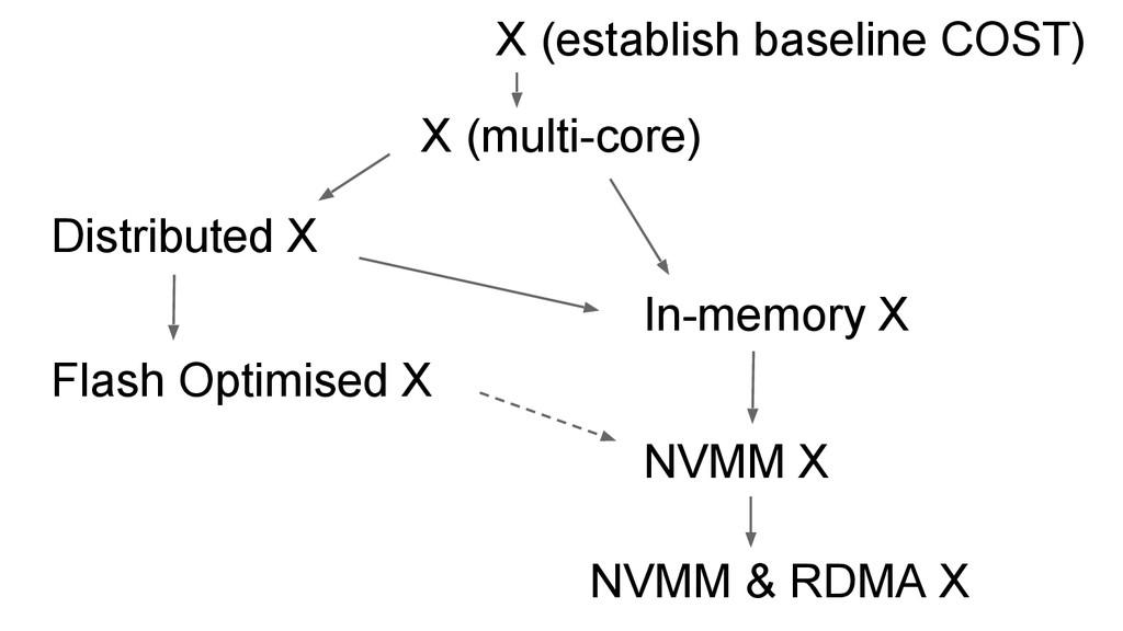 X (multi-core) Distributed X In-memory X Flash ...