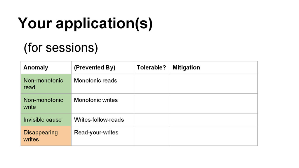 Your application(s) Anomaly (Prevented By) Tole...