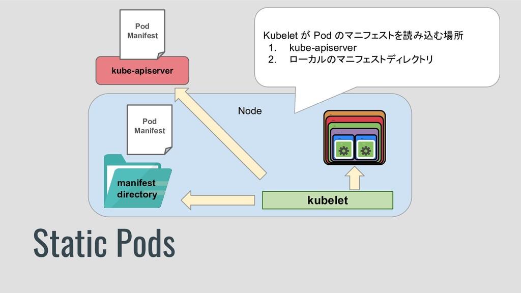 Static Pods Node kubelet kube-apiserver Pod Man...