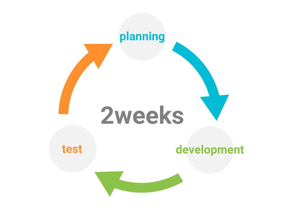 planning development test 2weeks