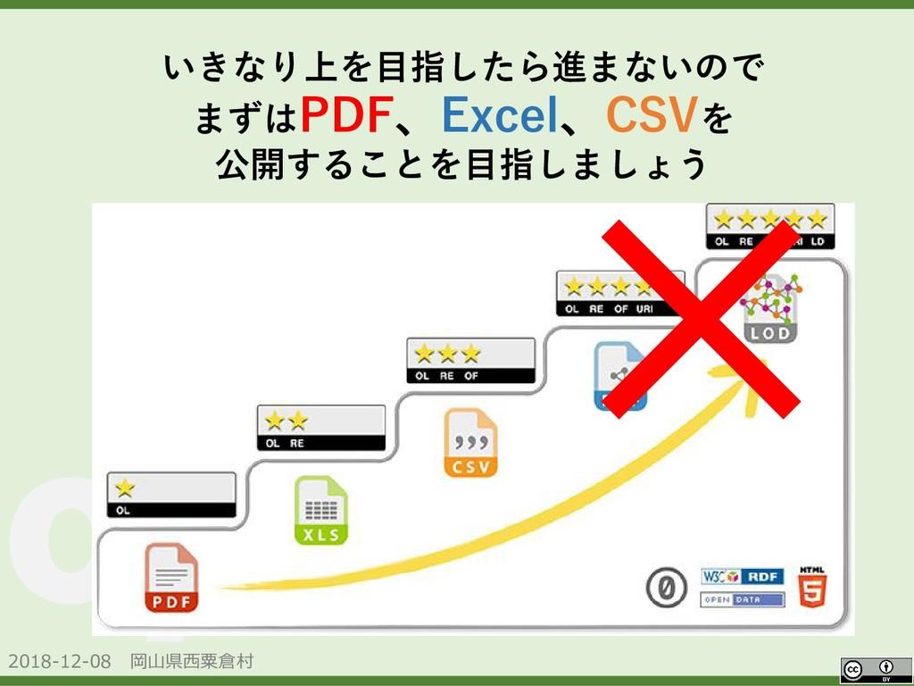 2018-12-08 岡山県西粟倉村 OpenData いきなり上を目指したら進まないので ま...