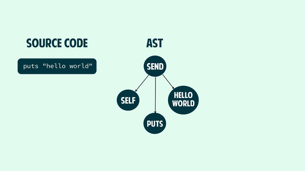 "SOURCE CODE puts ""hello world"" AST send self pu..."
