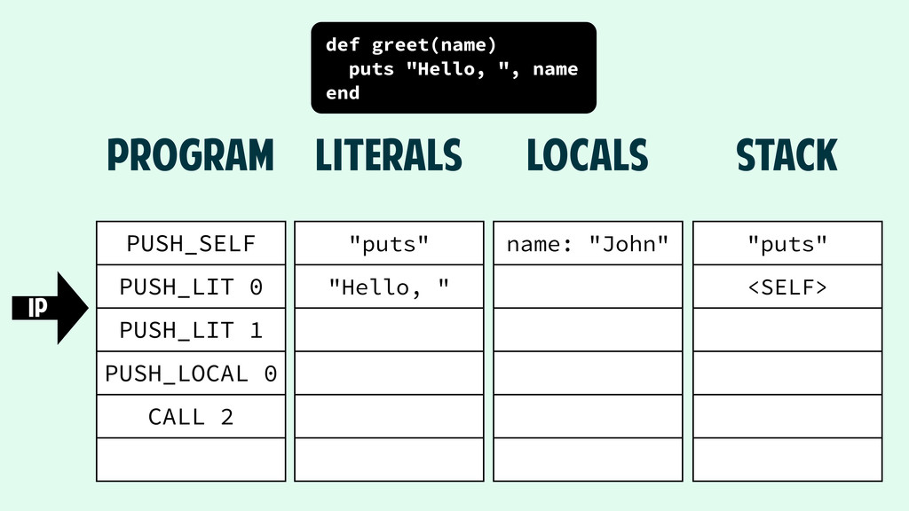 """puts"" <SELF> STACK PUSH_SELF PUSH_LIT 0 PUSH_L..."