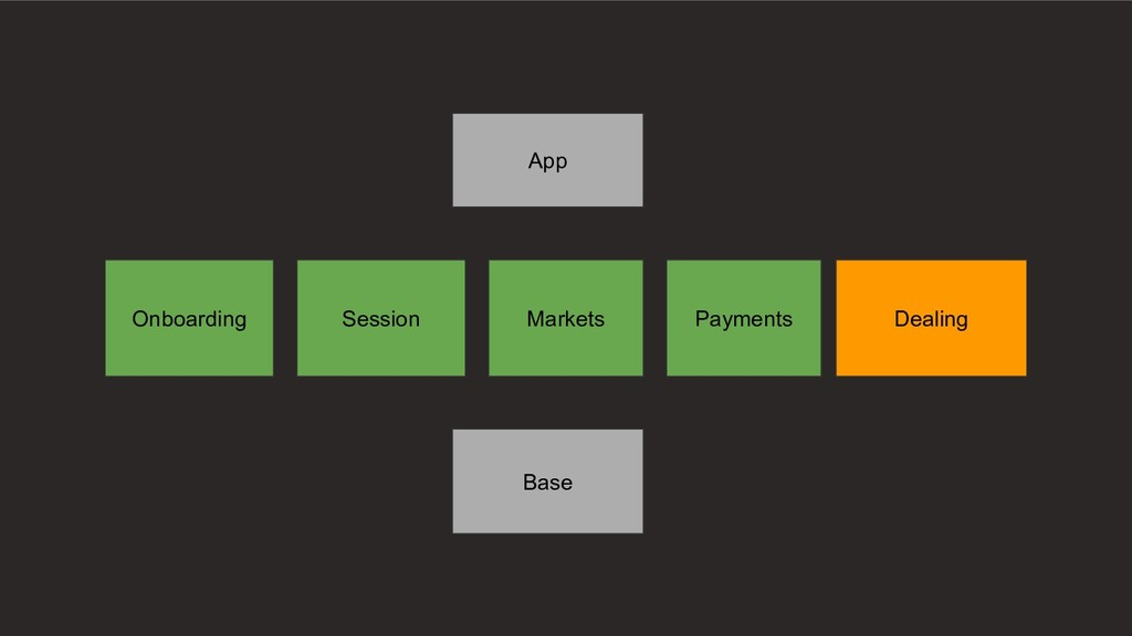 Onboarding Session Markets Payments Dealing Bas...