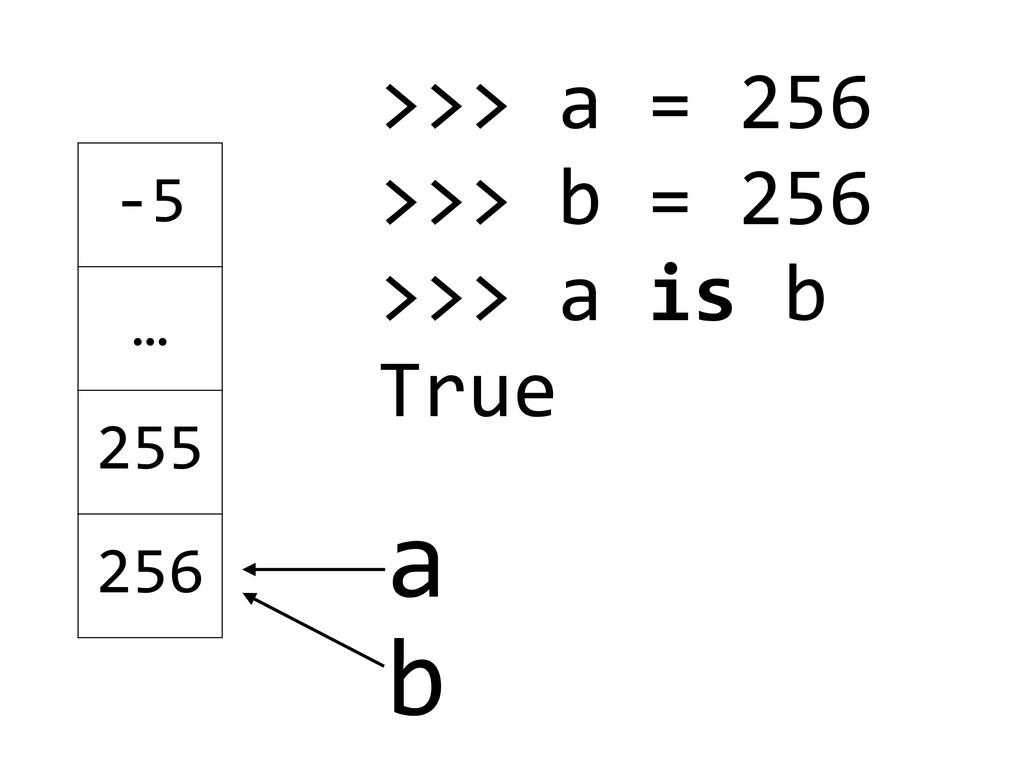 b a >>> a = 256  >>> b = 2...