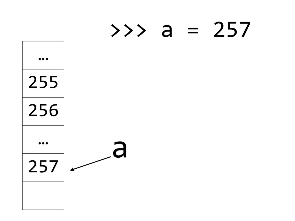 a … 255 256 … 257 >>> a = 257  ! !