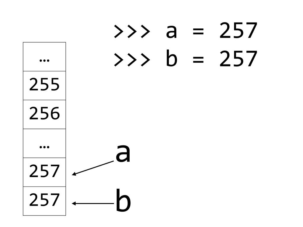 a … 255 256 … 257 257 b >>> a = 257 ...