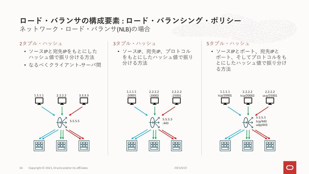 ネットワーク・ロード・バランサ(NLB)の場合 2タプル・ハッシュ • ソースIPと宛先IPを...
