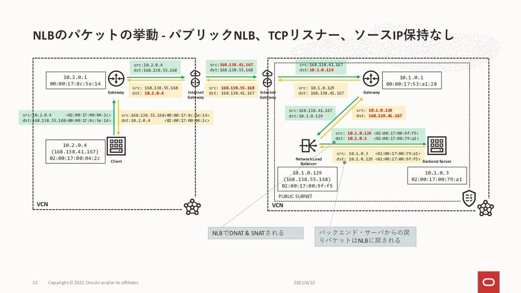NLBのパケットの挙動 - パブリックNLB、TCPリスナー、ソースIP保持なし 2021/6...