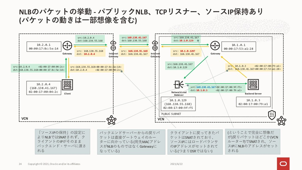 NLBのパケットの挙動 - パブリックNLB、TCPリスナー、ソースIP保持あり (パケットの...
