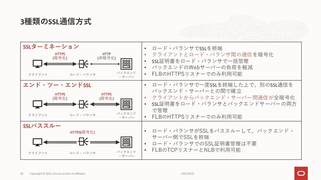 3種類のSSL通信方式 Copyright © 2021, Oracle and/or its...