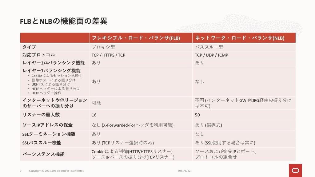 フレキシブル・ロード・バランサ(FLB) ネットワーク・ロード・バランサ(NLB) タイプ プ...