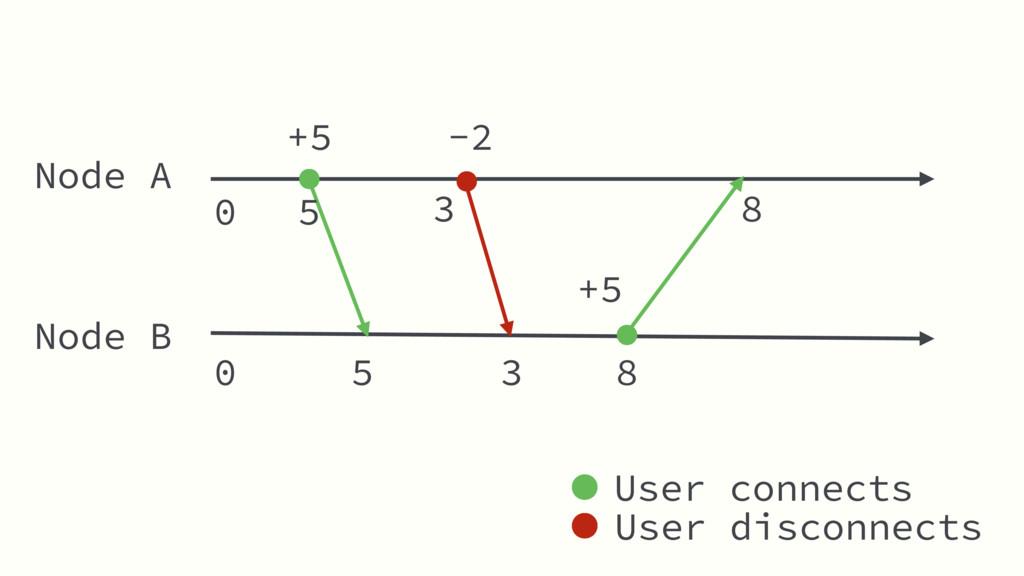 Node A Node B +5 5 8 -2 3 +5 User connects User...
