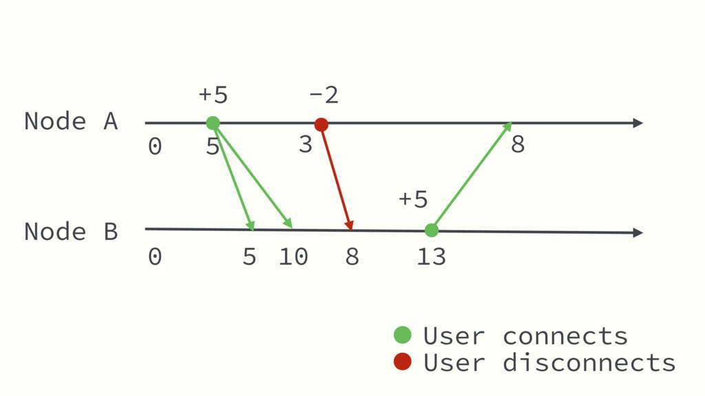Node A Node B +5 5 8 -2 8 +5 User connects User...