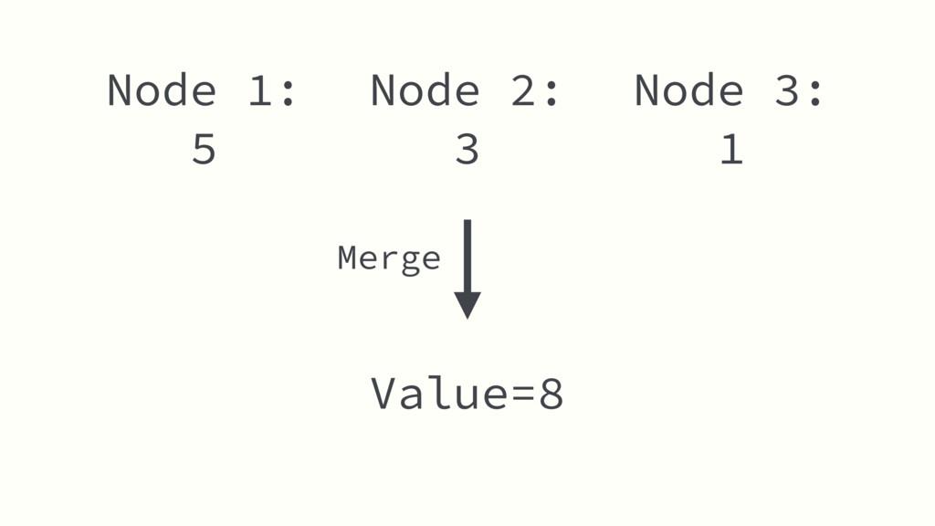 Node 2: 3 Value=8 Node 1: 5 Node 3: 1 Merge