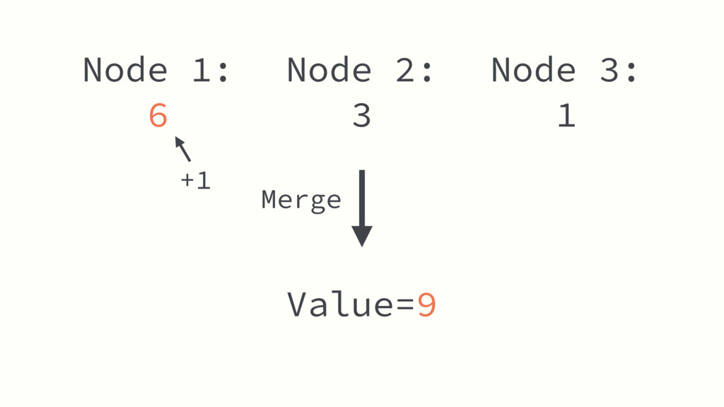 Node 2: 3 Value=9 Node 1: 6 Node 3: 1 +1 Merge