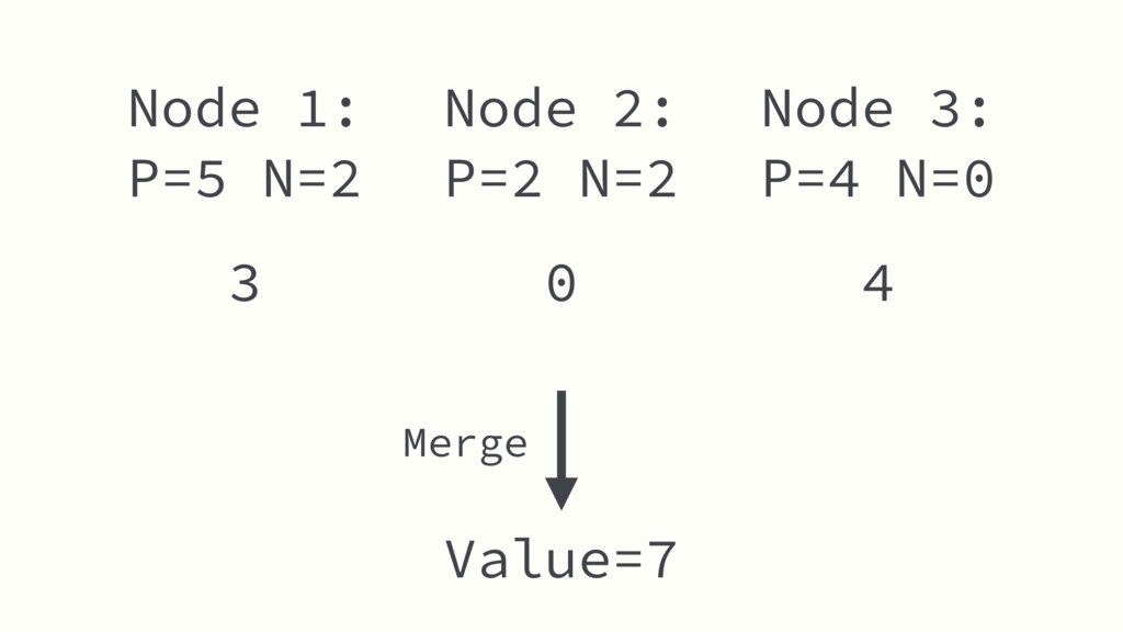 Node 2: P=2 N=2 Value=7 Node 1: P=5 N=2 Node 3:...