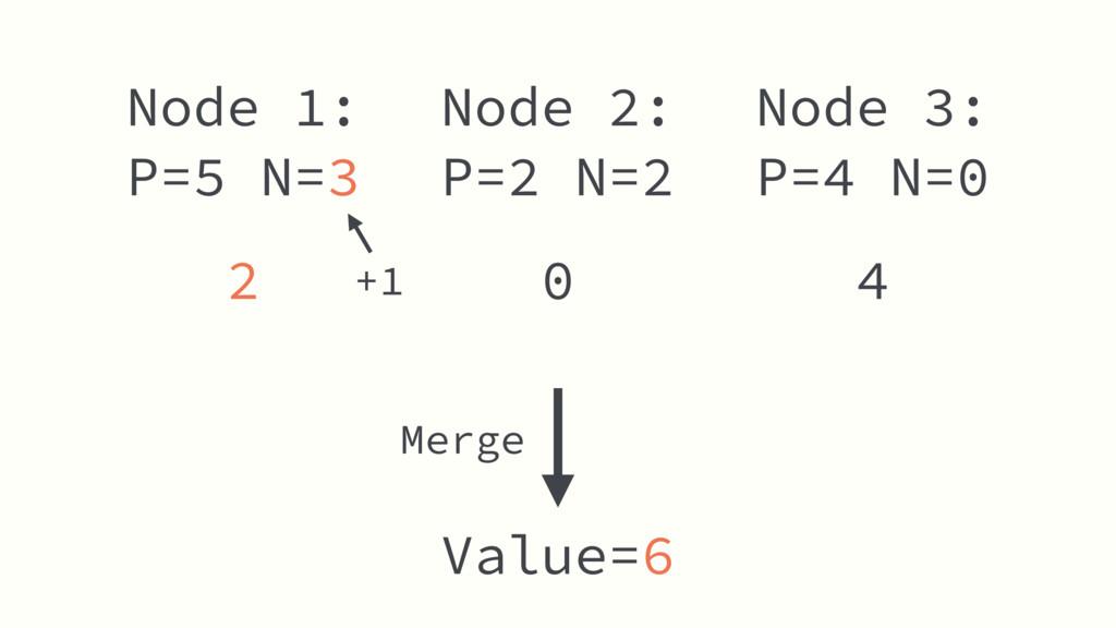 Node 2: P=2 N=2 Value=6 Node 1: P=5 N=3 Node 3:...
