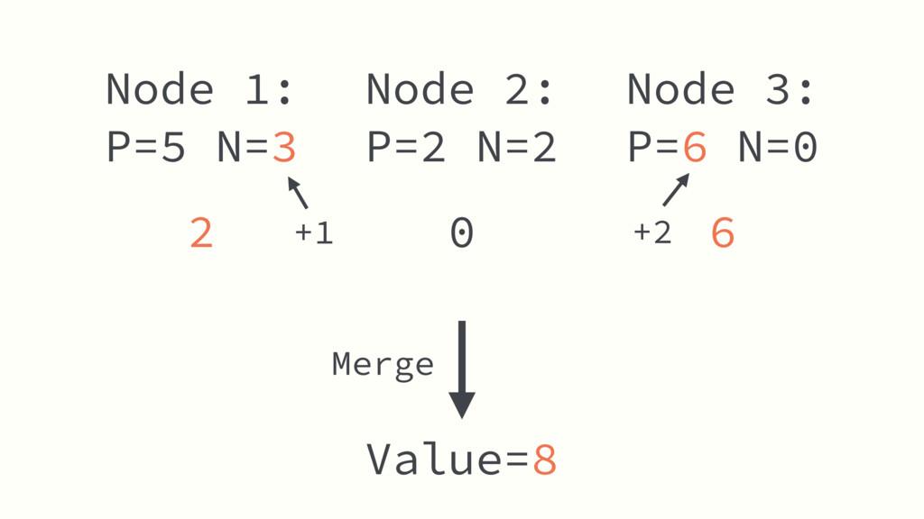 Node 2: P=2 N=2 Value=8 Node 1: P=5 N=3 Node 3:...