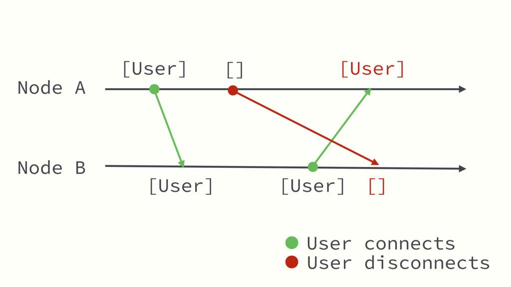 Node A Node B [User] [User] [User] [] [] [User]...