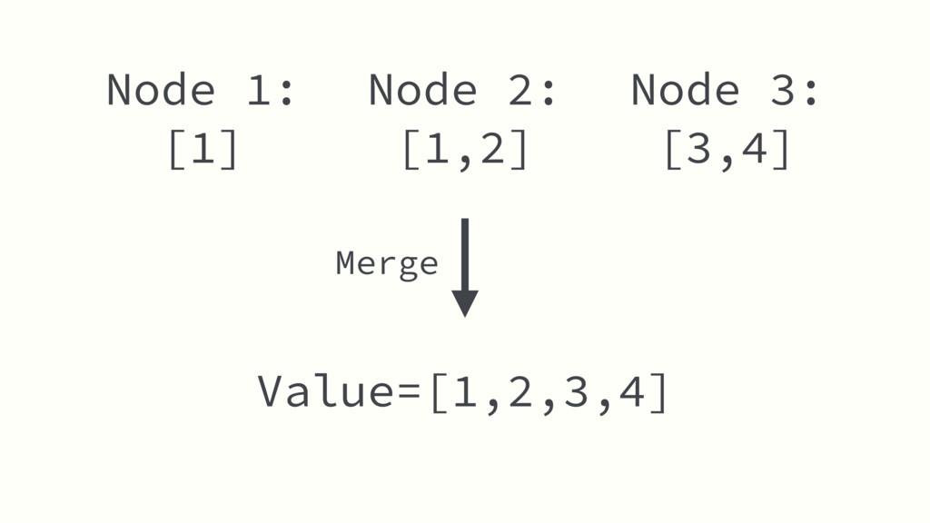Node 2: [1,2] Value=[1,2,3,4] Node 1: [1] Node ...